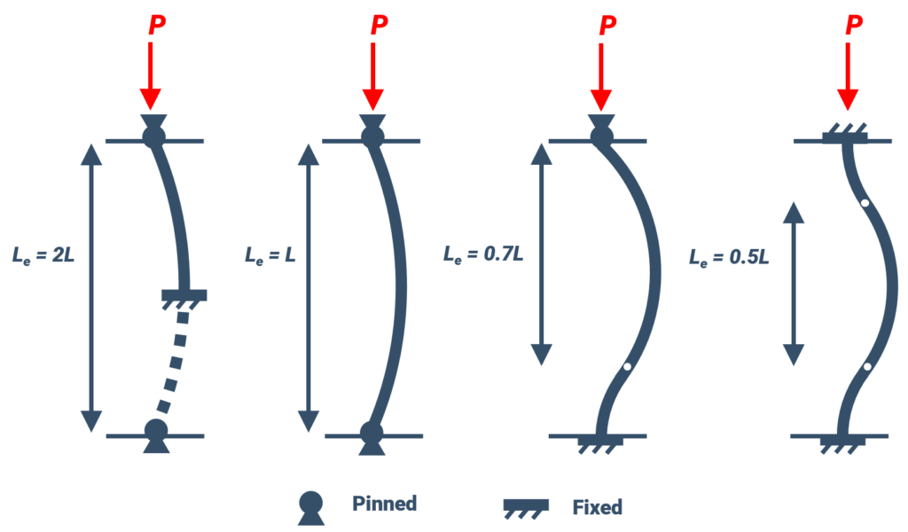 Different end conditions related to column buckling